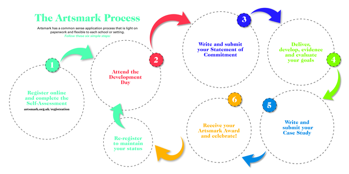 The Artsmark Process