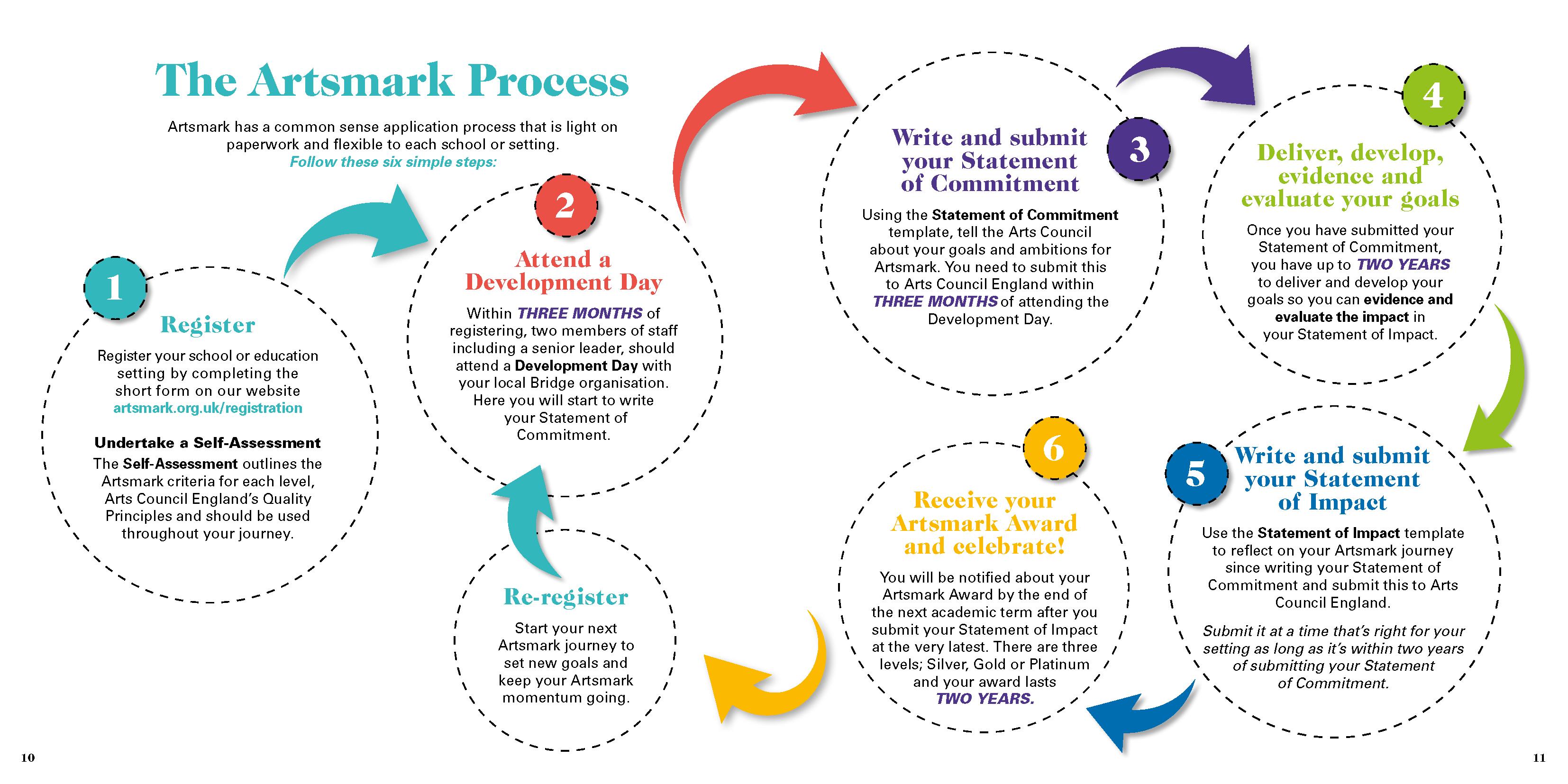 artsmark process