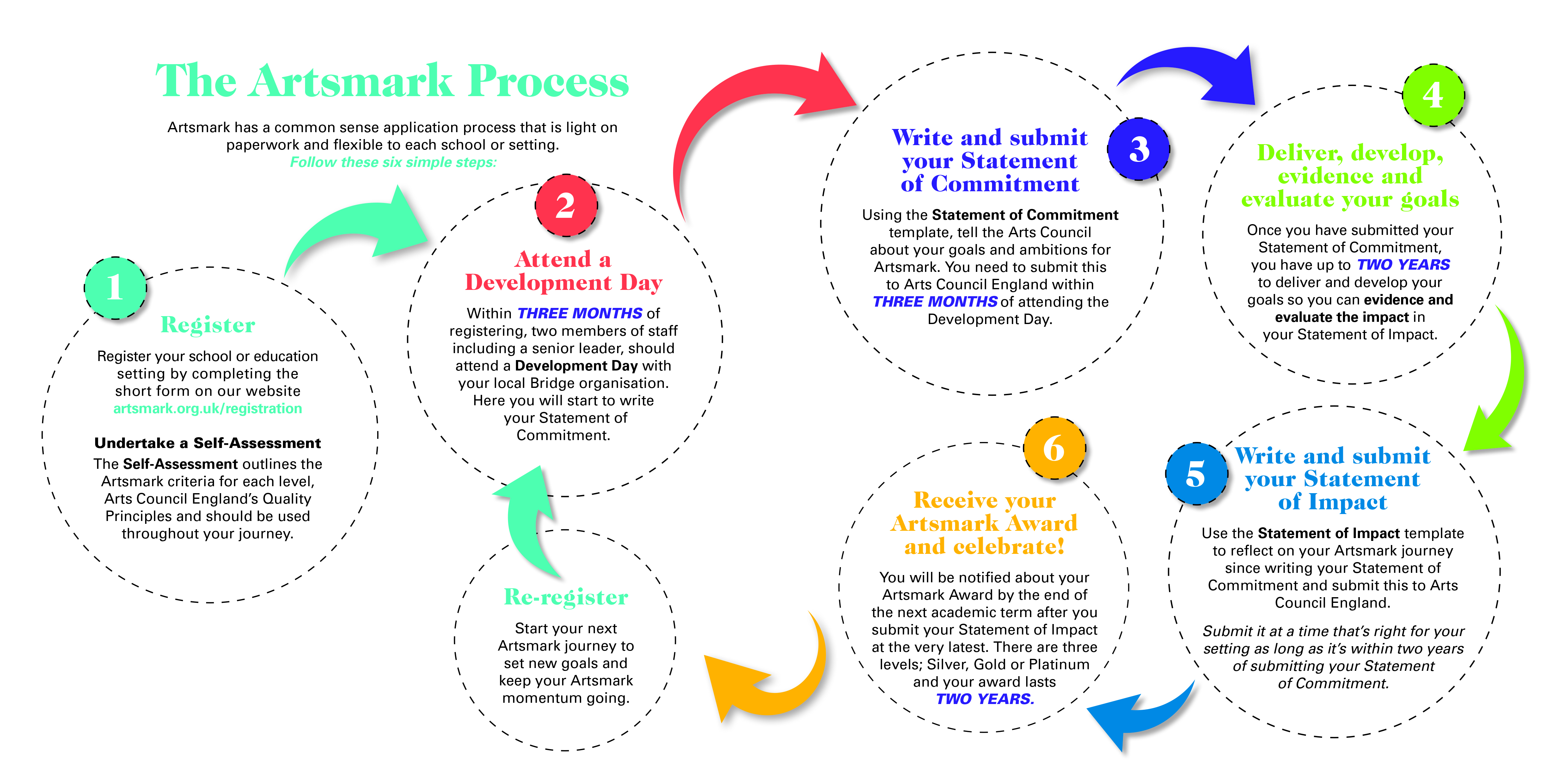 Curious Minds | Supporting Artsmark in North West England